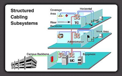 networking solutions rh eleconinfotech com greyfox structured wiring system structured wiring systems definition